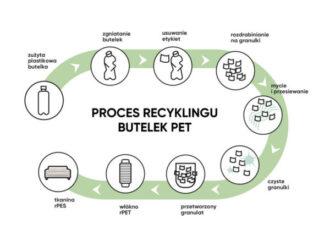 Proces recyklingu